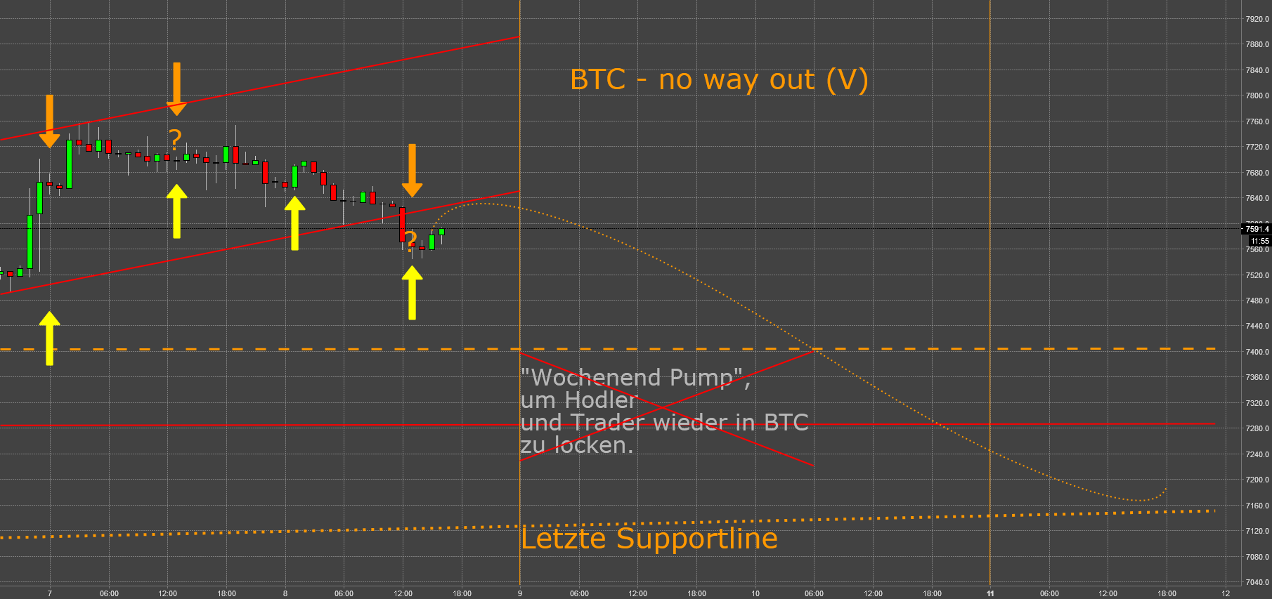 BTC - no way out (V): Trading Volumen bricht ein