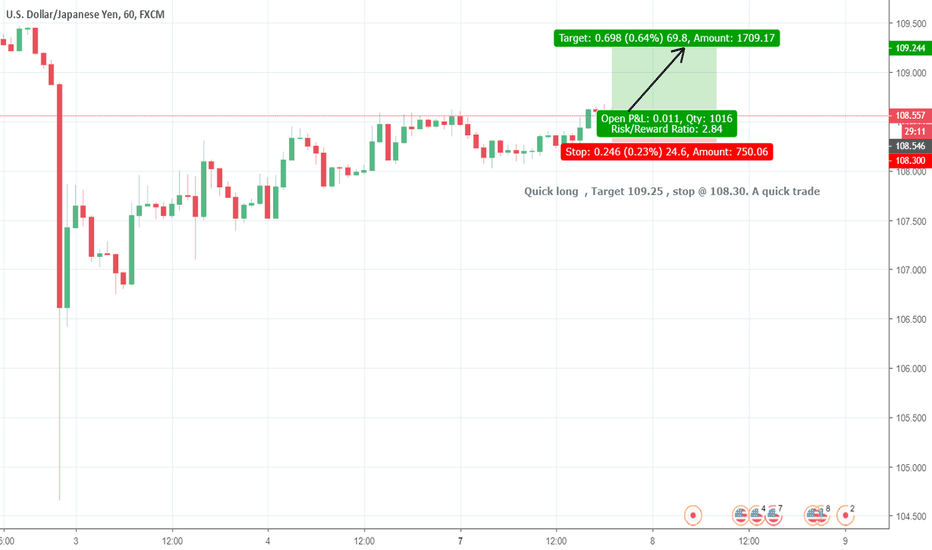 USDJPY: Long USD/JPY a very quick trade with tight stop