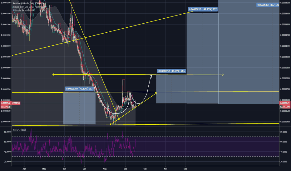 POTBTC: PotCoin ready for a new run from bottom?