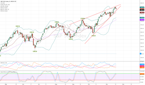 SPX: SPX - Bearish Rising Wedge