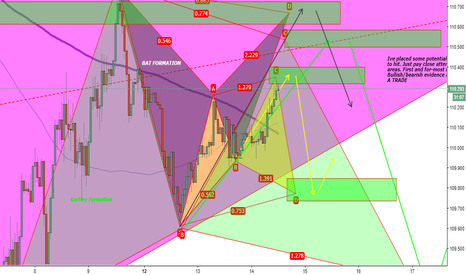 USDJPY: USDCHF Potential Gartley/Cypher/Bat Formation