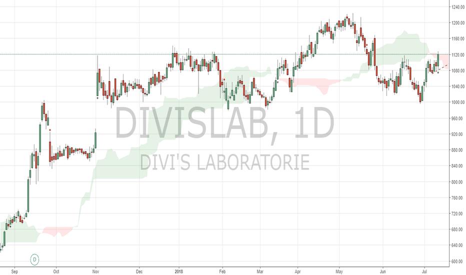 DIVISLAB: DIVISLAB shows strength