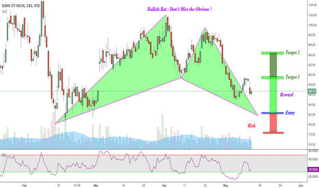 BANKINDIA: BOI : Bullish Bat Pattern (4H) Yet to complete