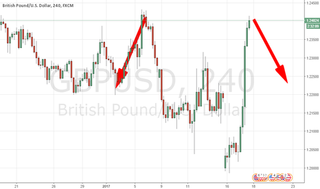 GBPUSD: RESISTANCE ZONE SAYS : LOOK AT LEFT SIDE TO UNDERSTAND TRADING