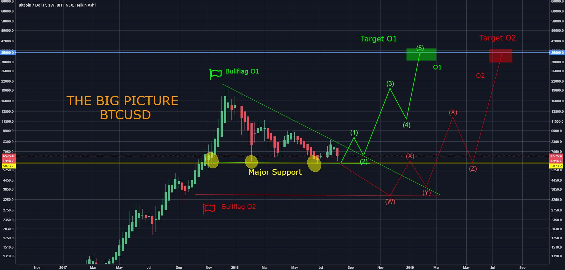How To Trade BTC