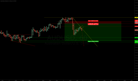 AUDUSD: AUDUSD - Short Term Trade.