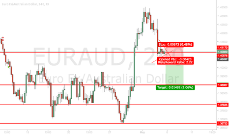 EURAUD: EURAUD Short On A Bearish Pennant Break