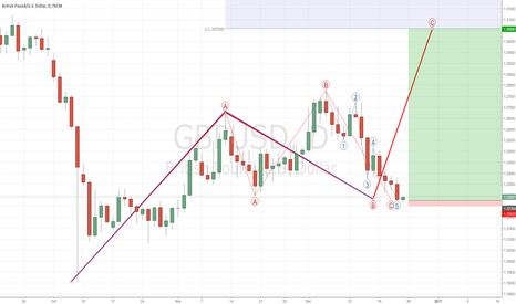 GBPUSD: BUY GBPUSD for 700 PIPS!!!