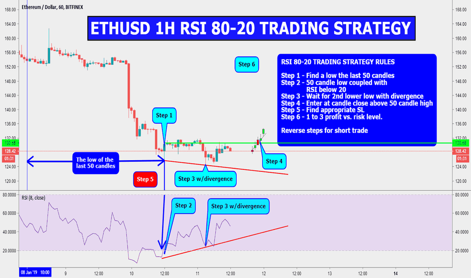 ETHUSD: ETHUSD 1H RSI 80-20 TRADING STRATEGY