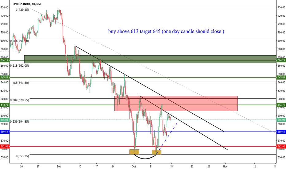 HAVELLS: let see if it is a retracement