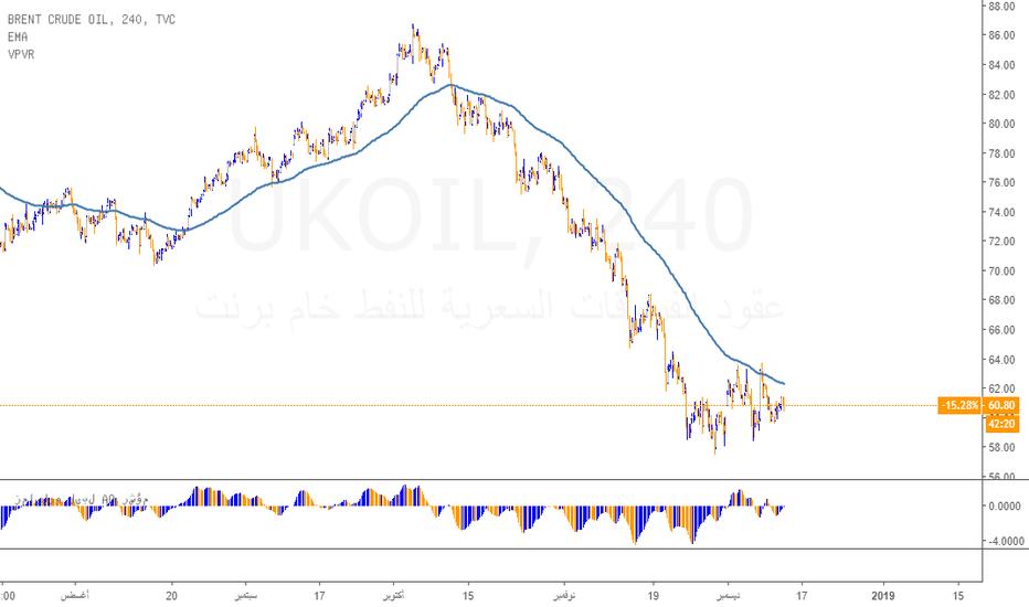 UKOIL: نظرة سريعة على مستقبل النفط