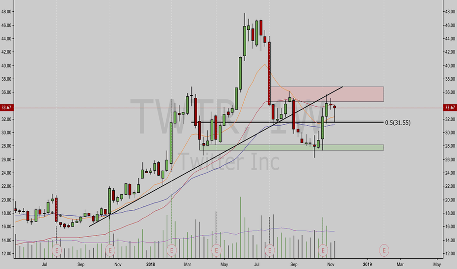 TWTR: TWTR Short Positioned open