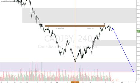 CADJPY: CADJPY drop looks to come soon