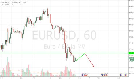EURUSD: EURUSD - 1H - Bán khi giá điều chỉnh Tăng