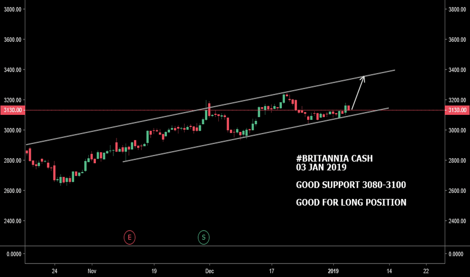 BRITANNIA: #BRITANNIA CASH : LOOKS GOOD SUPPORT @ 3080-3100