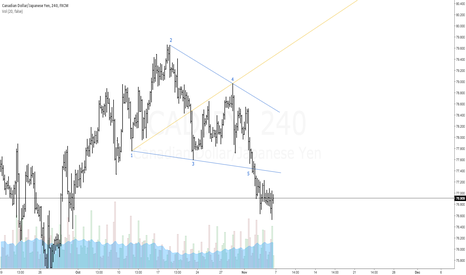 CADJPY: $CADJPY   Bullish Wolfe Wave   1-4 Target Line