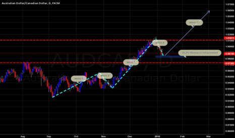 AUDCAD: AUDCAD DAILY LONG?