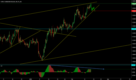 EURCAD: EUR/CAD Looking for a sell setup