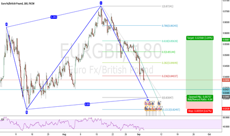 EURGBP: Waiting for a call trade on EURGBP