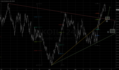 UKOIL: Confluence of supports @ 50