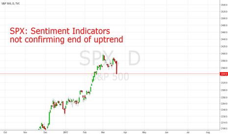 SPX: SPX: Investor Behavioral Divergence