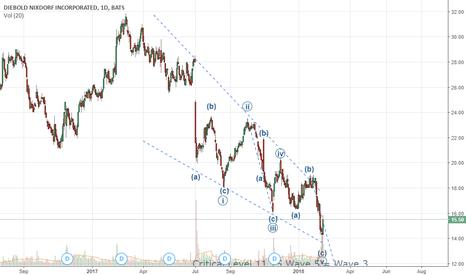DBD: Ending Diagonal Buy