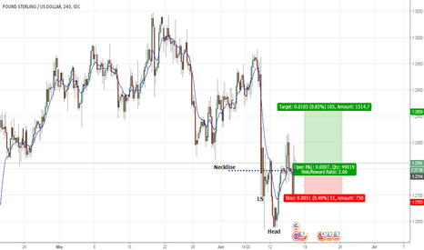 GBPUSD: GBPUSD Inverted Head and Shoulders