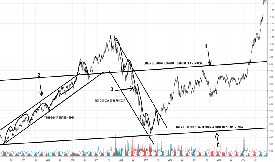 BA: tendencia primaria intermedia e inmediata