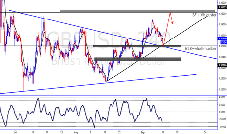 GBPUSD: GU Long after prices reach 61.8 level at 1.3200 final wave.