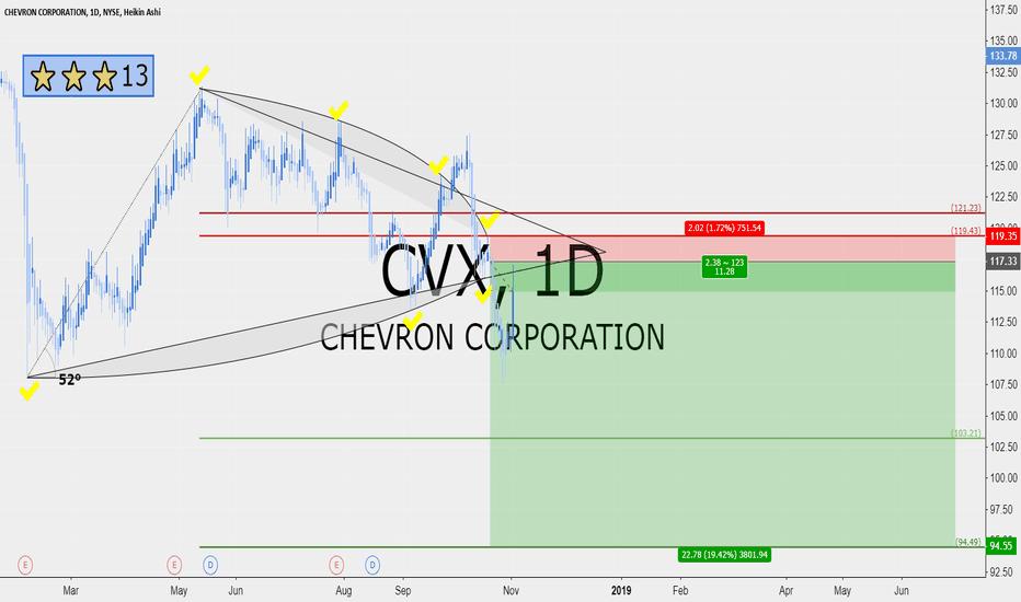 CVX: CVX 11 RRR short position