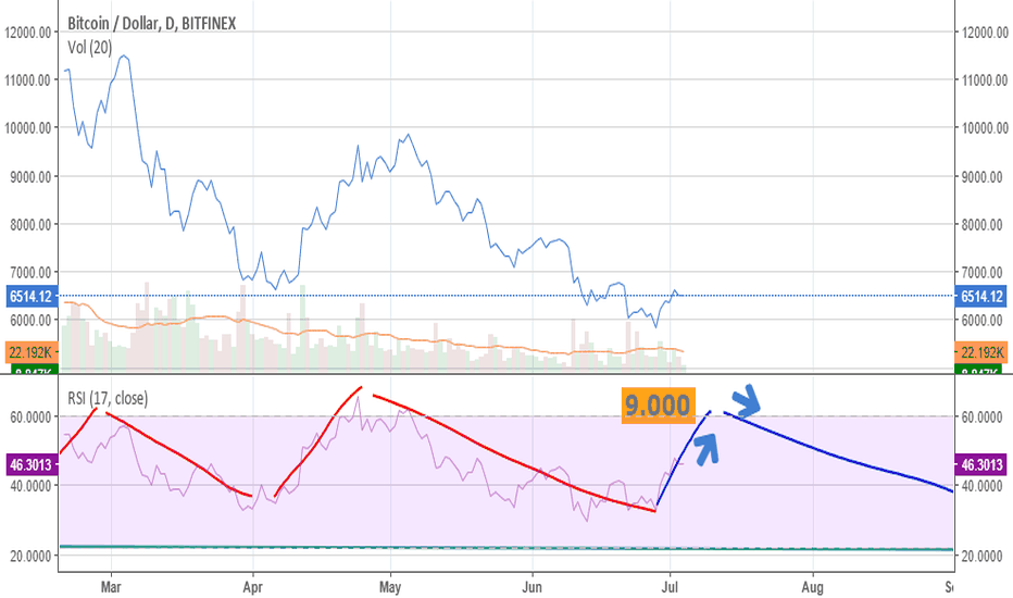 BTCUSD: BTC NEXT 3 MONTHS EXPECTATION