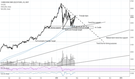 YM1!: US Equities Imminent Minor? Decline Before Recovery