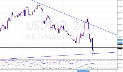 USDCAD: USDCAD Potential Long Post NFP 4 Hr