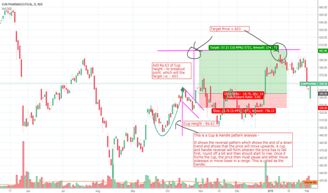 SUNPHARMA: Cup & Handle pattern analysis and educational material