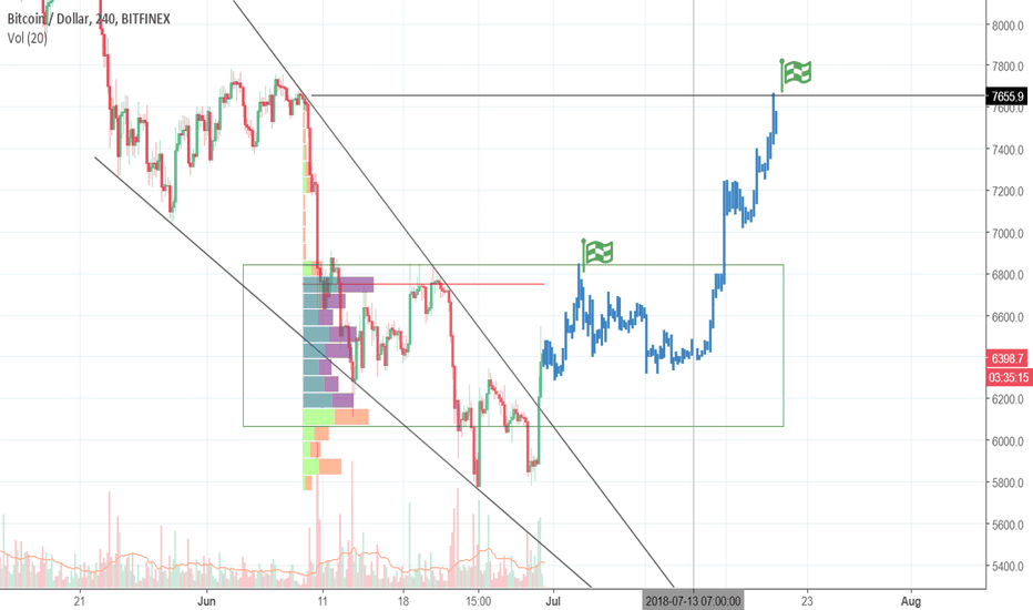 BTCUSD: Bitcoin is ready to hit two targets.