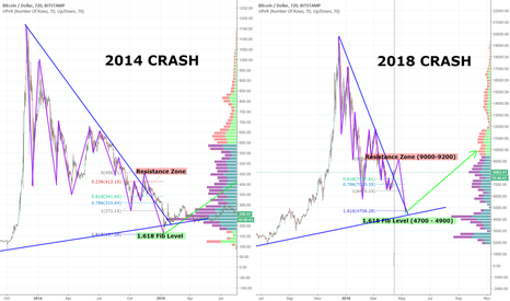 BTCUSD: BITCOIN 2014 CRASH COMPARED WITH 2018 (HISTORY MAY REPEAT AGAIN)