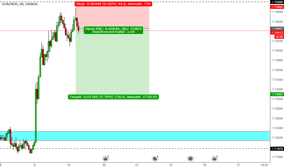EURNZD: double top is ocurring in eur/nzd