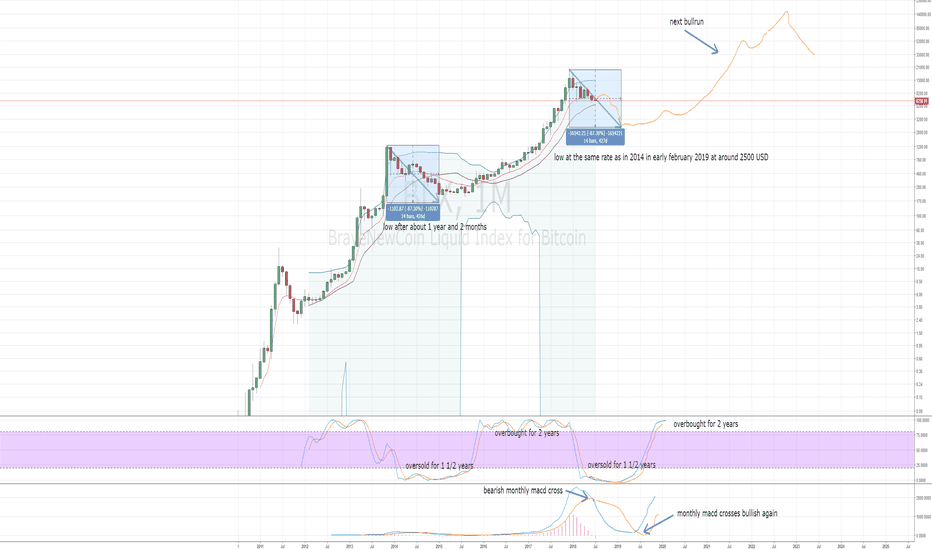 BLX: BTC monthly picture