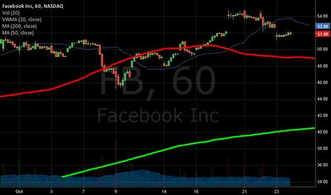 FB: on the 60 min. it is a bull buy