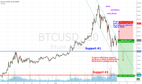 BTCUSD: Bitcoin Predictions Short Term. Wow. Such lines. Very draw.