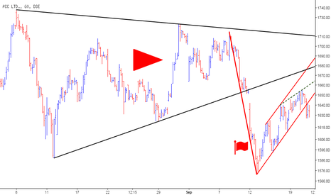 ACC: ACC - Bearish Flag and Triangle