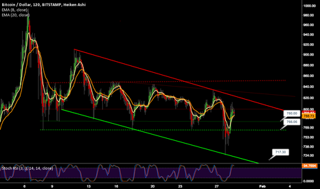 BTCUSD: BTC Downtrend Continues