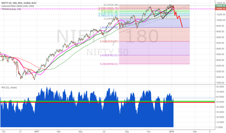 NIFTY: NIFTY towards new lows??