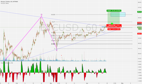 BTCUSD: buy the break out.