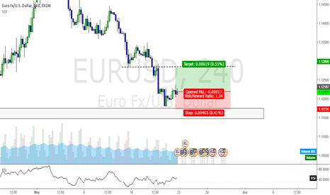 EURUSD: Trading record