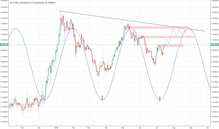 ZRXUSD: ZRX possibly hitting buy stops
