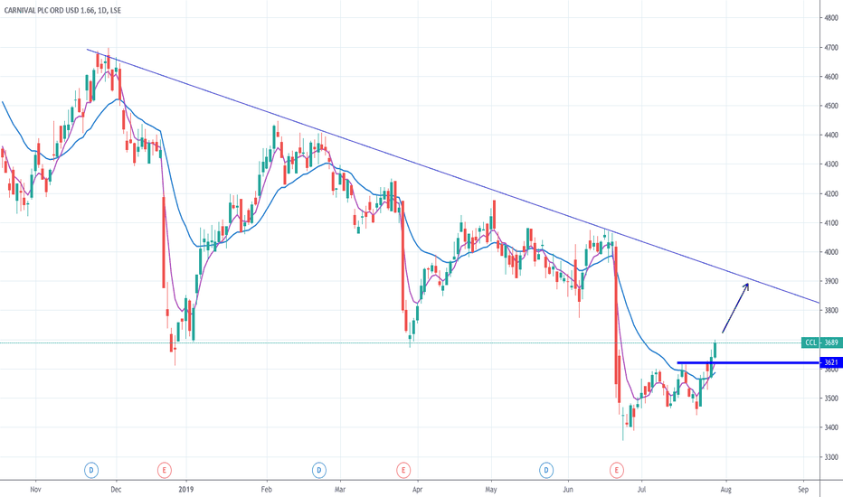 CCL Stock Price and Chart — LSE:CCL — TradingView — UK