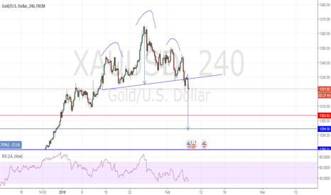 XAUUSD: Head and shoulders but the trend is bullish