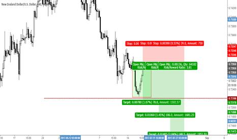 NZDUSD: NZDUSD - FOMC trade (high risk...