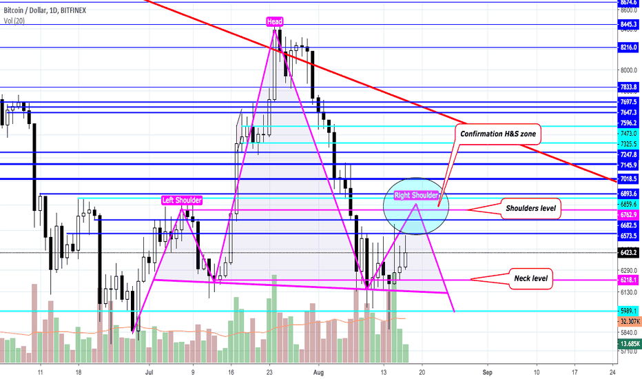 BTCUSD: BTCUSD BTFNX thoughts